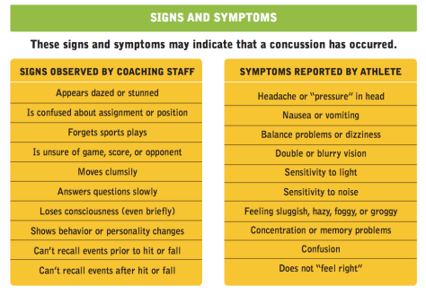 Symptoms of a concussion